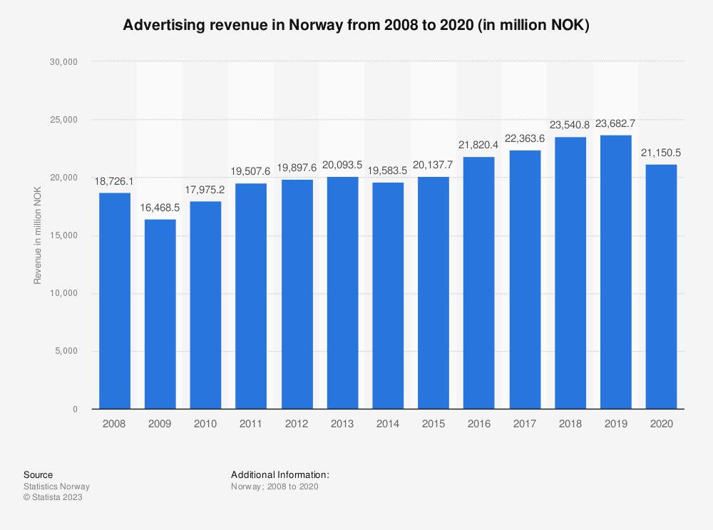 Statistic: Advertising revenue in Norway from 2008 to 2018 (in million NOK) | Statista