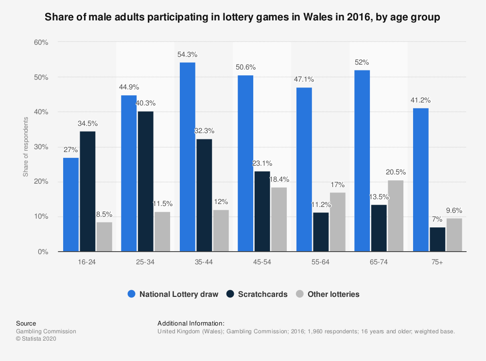 Statistic: Share of male adults participating in lottery games in Wales in 2016, by age group | Statista