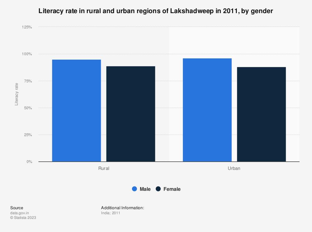 Statistic: Literacy rate in rural and urban regions of Lakshadweep in 2011, by gender | Statista