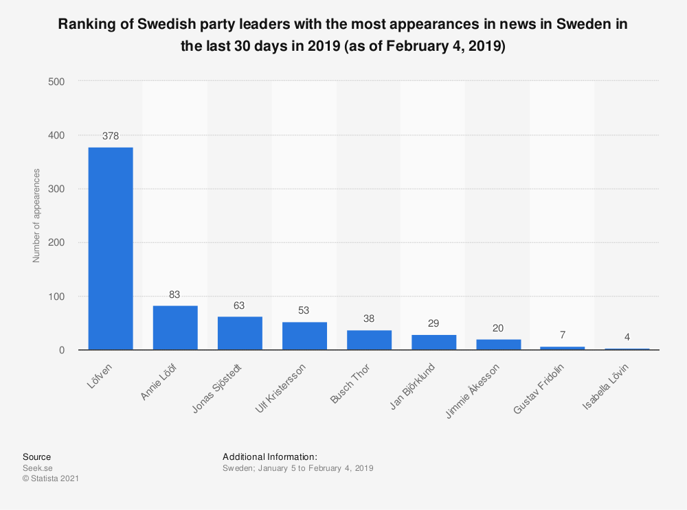 Statistic: Ranking of Swedish party leaders with the most appearances in news in Sweden in the last 30 days in 2019 (as of February 4, 2019) | Statista