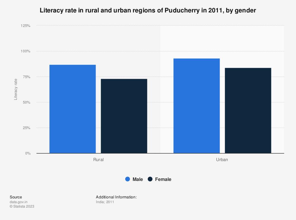 Statistic: Literacy rate in rural and urban regions of Puducherry in 2011, by gender | Statista