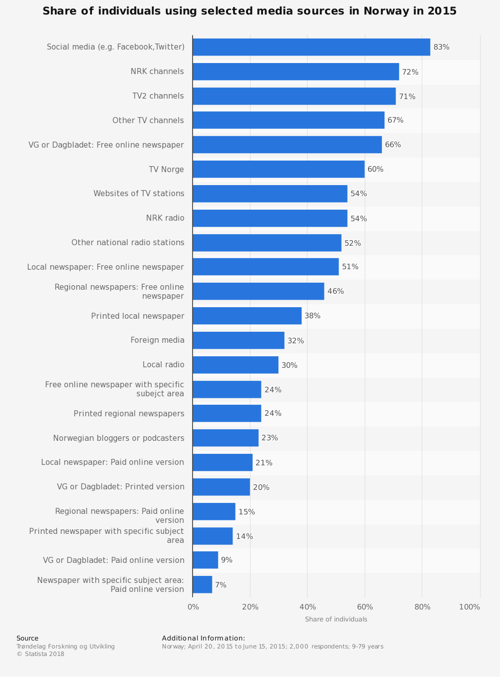 Statistic: Share of individuals using selected media sources in Norway in 2015  | Statista