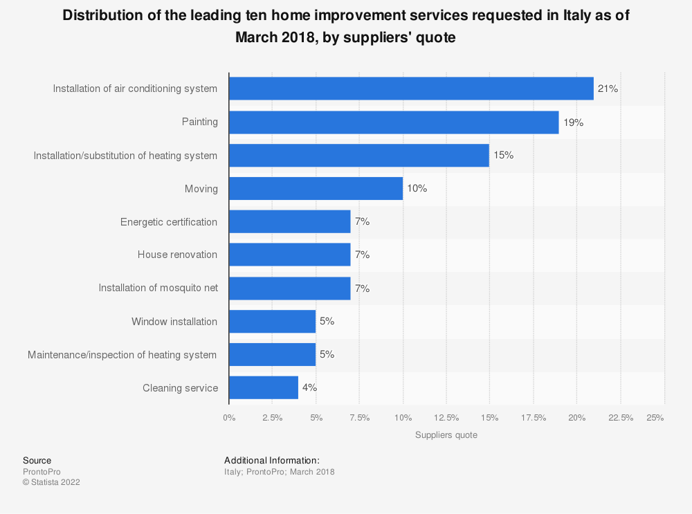 Statistic: Distribution of the leading ten home improvement services requested in Italy as of March 2018, by suppliers' quote | Statista