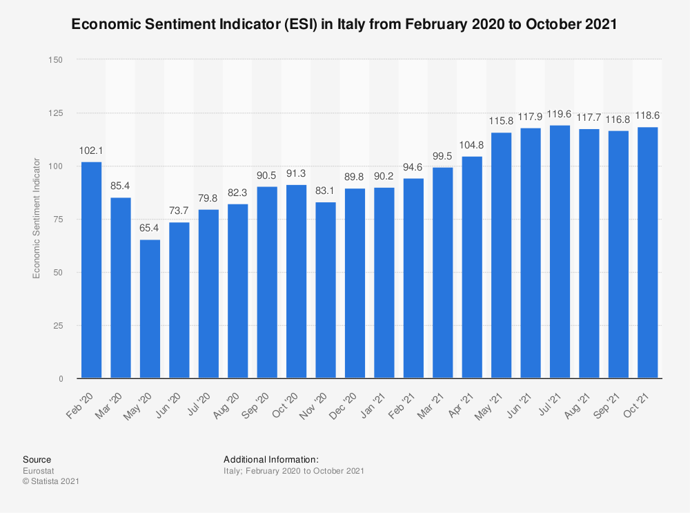 Statistic: Economic Sentiment Indicator (ESI) in Italy from February 2020 to August 2021 | Statista
