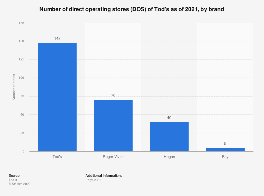 Statistic: Number of direct operating stores (DOS) of the Italian fashion leather shoes and bags company Tod's as of 2019, by brand | Statista