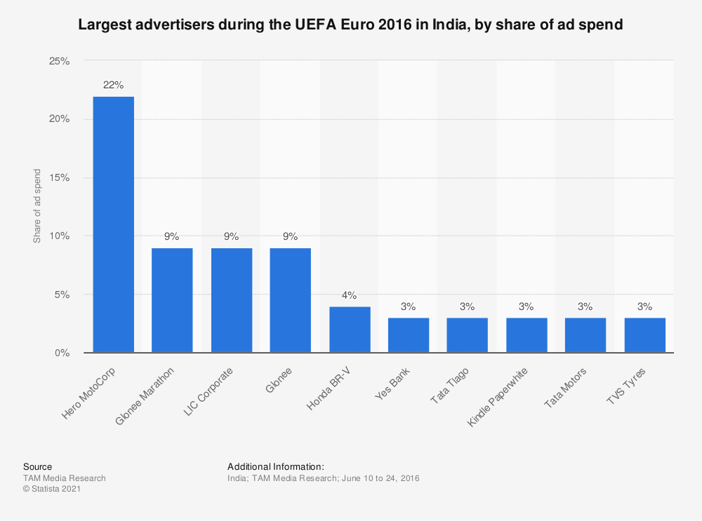 Statistic: Largest advertisers during the UEFA Euro 2016 in India, by share of ad spend | Statista