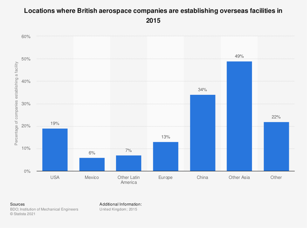 Statistic: Locations where British aerospace companies are establishing overseas facilities in 2015 | Statista