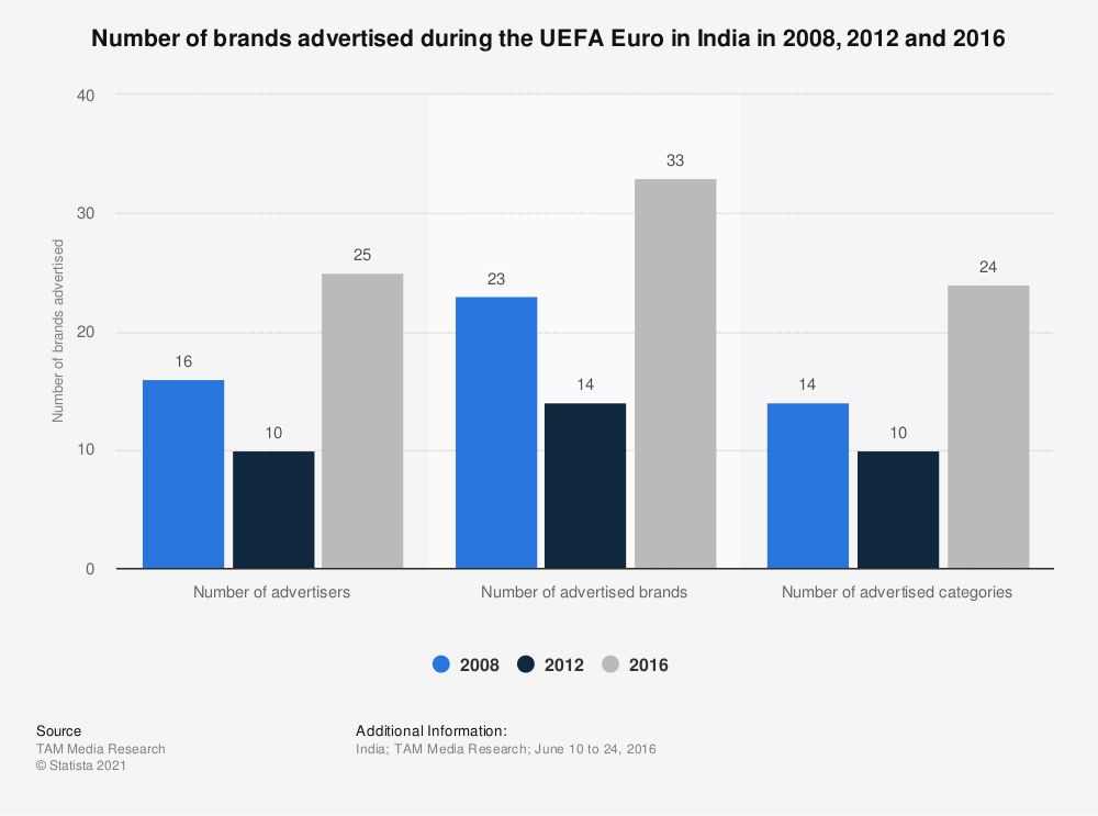 Statistic: Data on advertising during the UEFA Euro in India in 2008, 2012 and 2016 | Statista