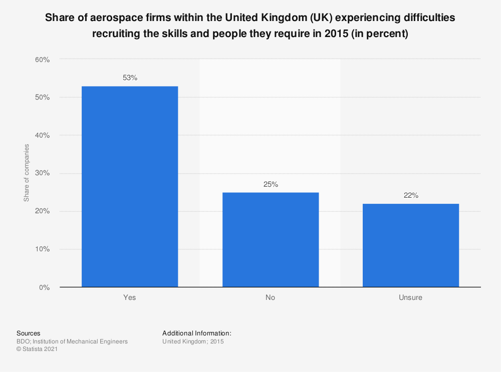 Statistic: Share of aerospace firms within the United Kingdom (UK) experiencing difficulties recruiting the skills and people they require in 2015 (in percent) | Statista