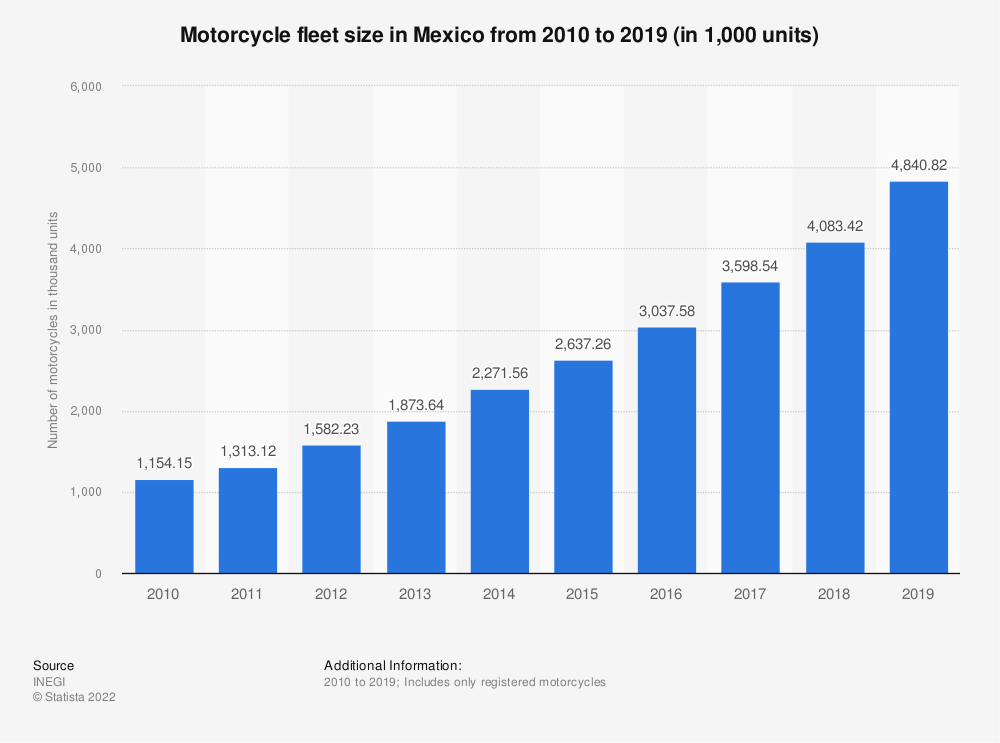 Statistic: Motorcycle fleet size in Mexico from 2010 to 2019 (in 1,000 units) | Statista