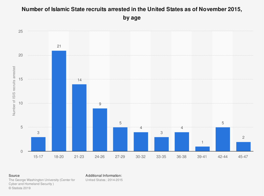 Statistic: Number of Islamic State recruits arrested in the United States as of November 2015, by age | Statista