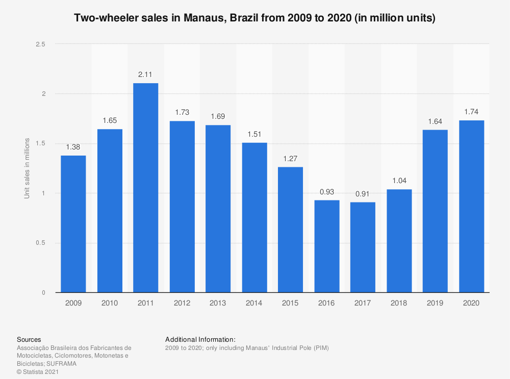 Statistic: Two-wheeler sales in Brazil from 2007 to 2017 (in million units) | Statista