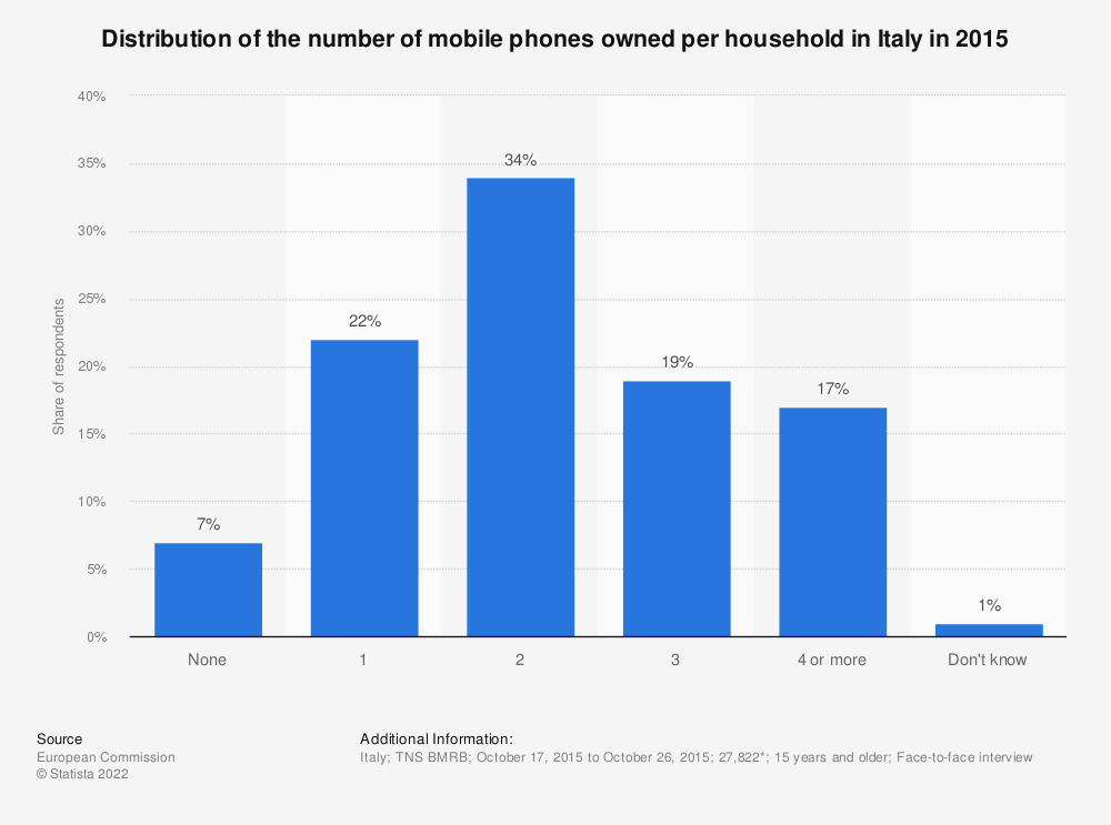Statistic: Distribution of the number of mobile phones owned per household in Italy in 2015 | Statista