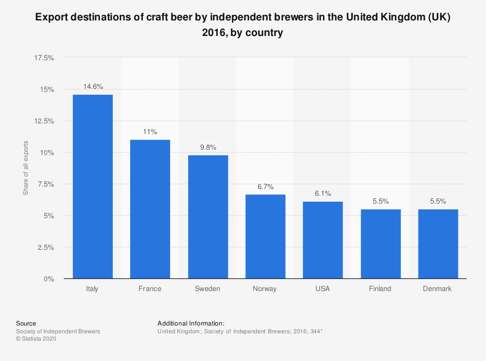 Statistic: Export destinations of craft beer by independent brewers in the United Kingdom (UK) 2016, by country  | Statista