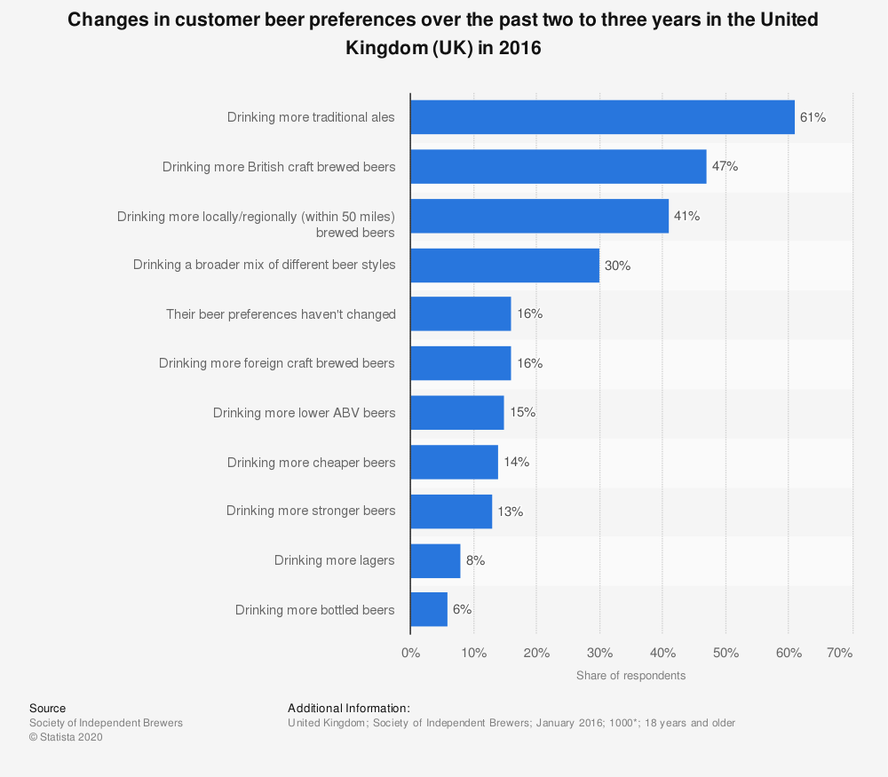 Statistic: Changes in customer beer preferences over the past two to three years in the United Kingdom (UK) in 2016   Statista