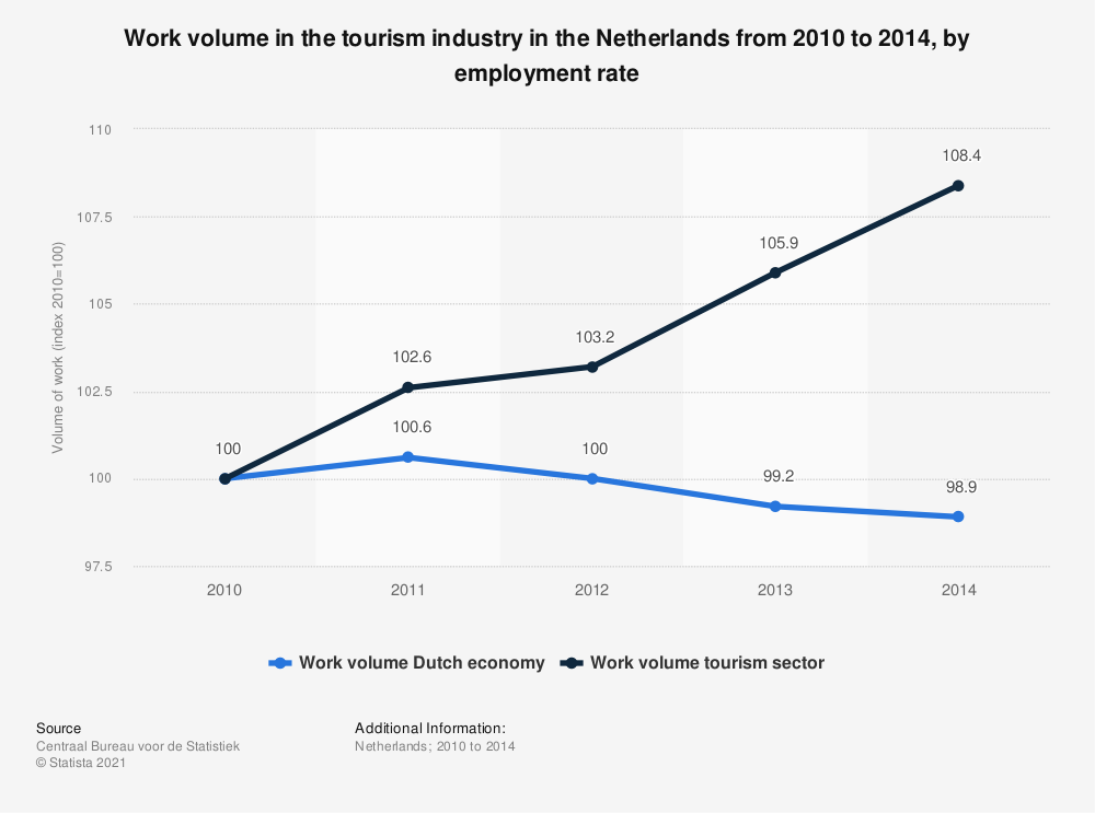 Statistic: Work volume in the tourism industry in the Netherlands from 2010 to 2014, by employment rate | Statista