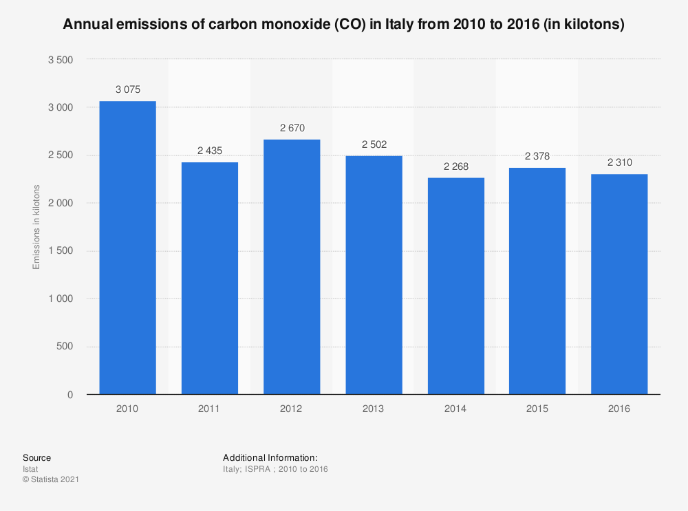Statistic: Annual emissions of carbon monoxide (CO) in Italy from 2010 to 2016 (in kilotons) | Statista