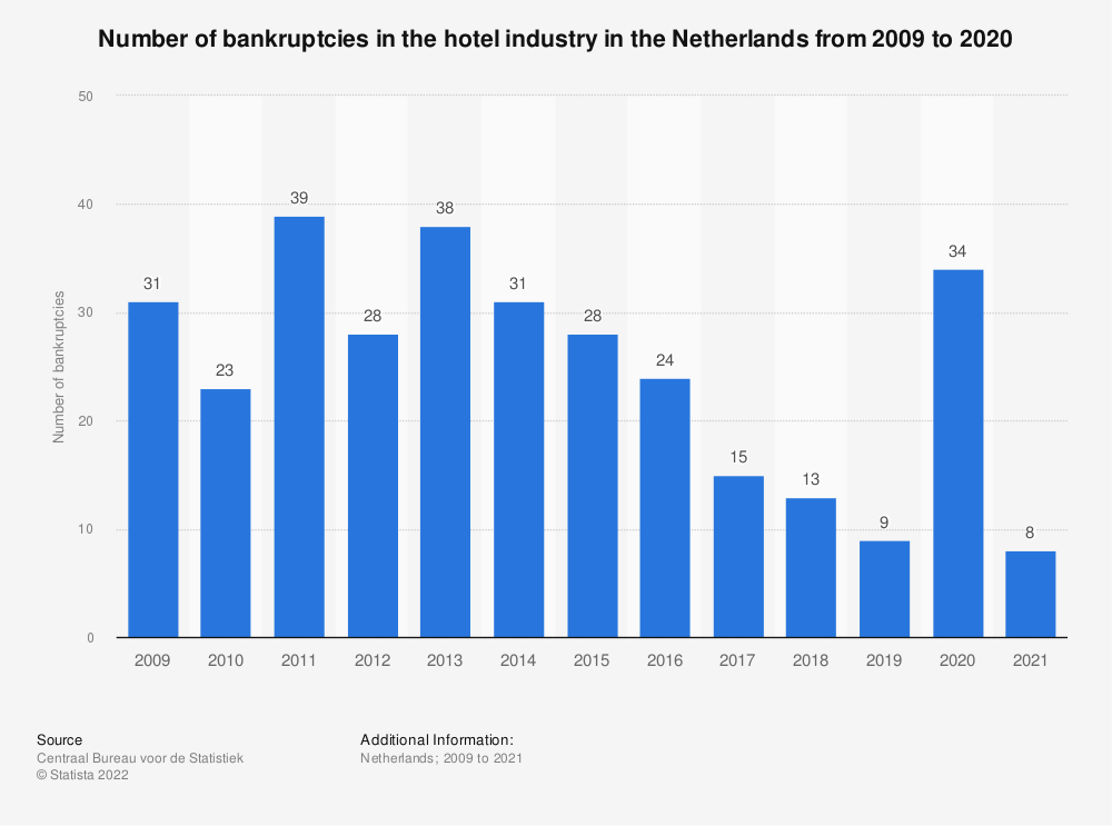 Statistic: Number of bankruptcies in the hotel industry in the Netherlands from 2010 to 2018* | Statista
