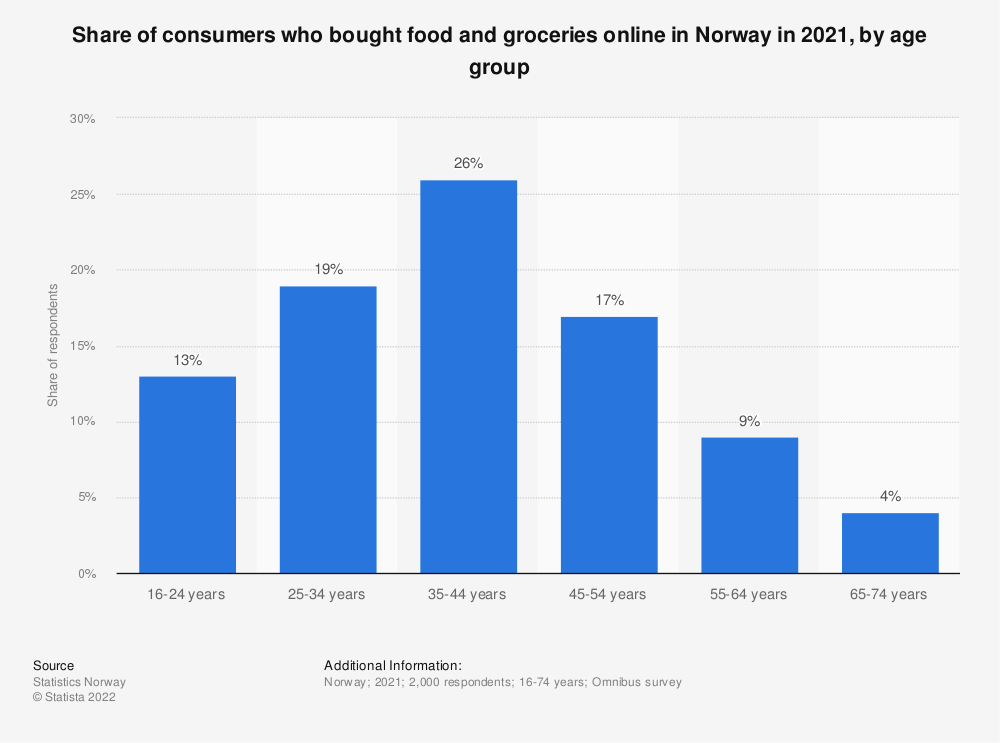 Statistic: Share of consumers who bought food and groceries online in Norway in 2018, by age group | Statista