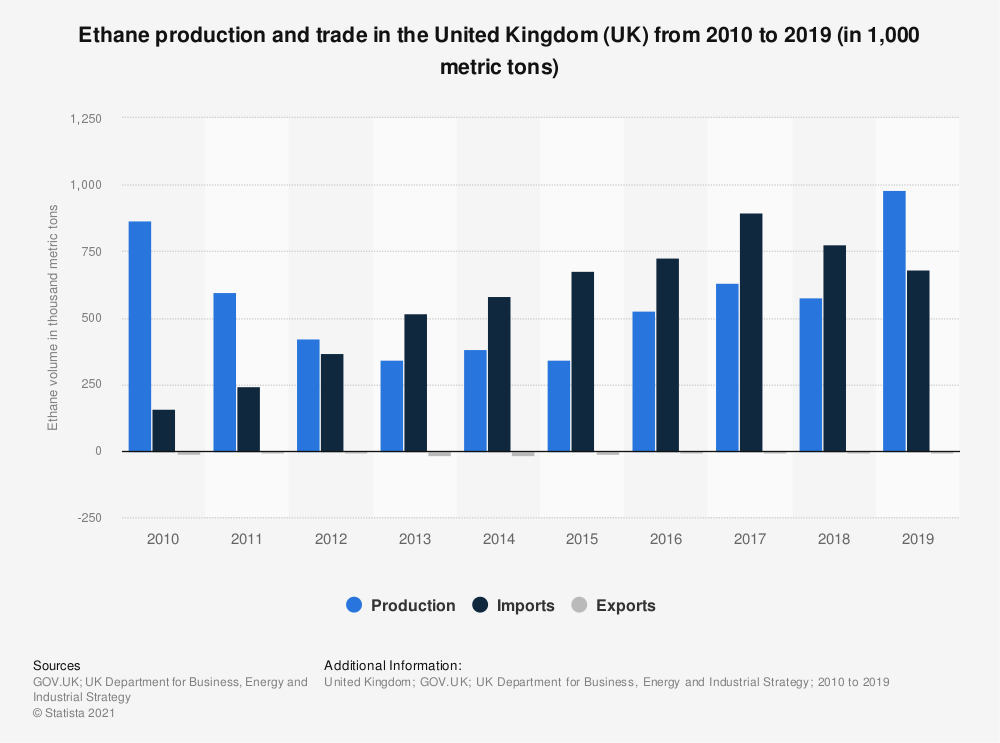 Statistic: Ethane production and trade in the United Kingdom (UK) from 2010 to 2018 (in 1,000 metric tons) | Statista