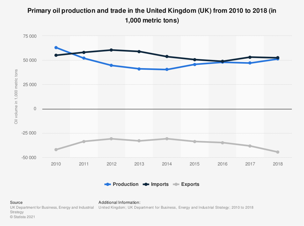 Statistic: Primary oil production and trade in the United Kingdom (UK) from 2010 to 2018 (in 1,000 metric tons) | Statista