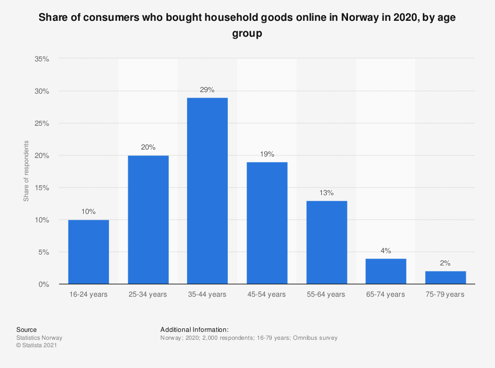 Statistic: Share of consumers who bought household goods online in Norway in 2018, by age group | Statista