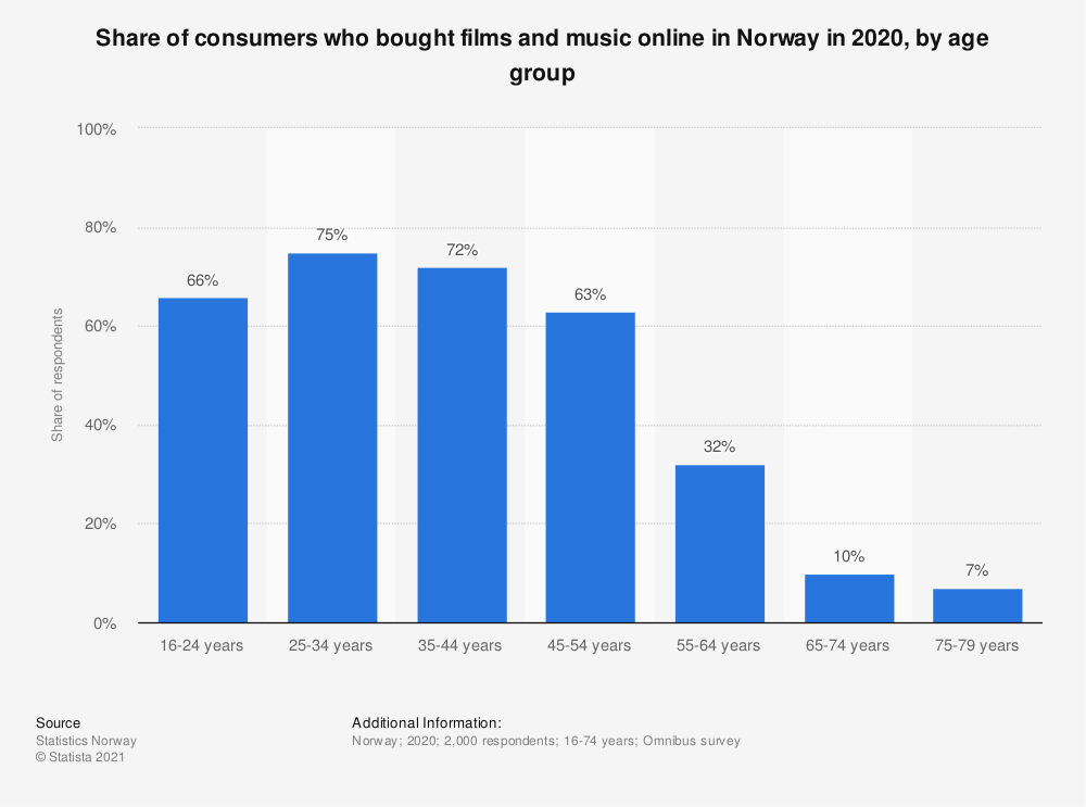 Statistic: Share of consumers who bought films and music online in Norway in 2018, by age group | Statista