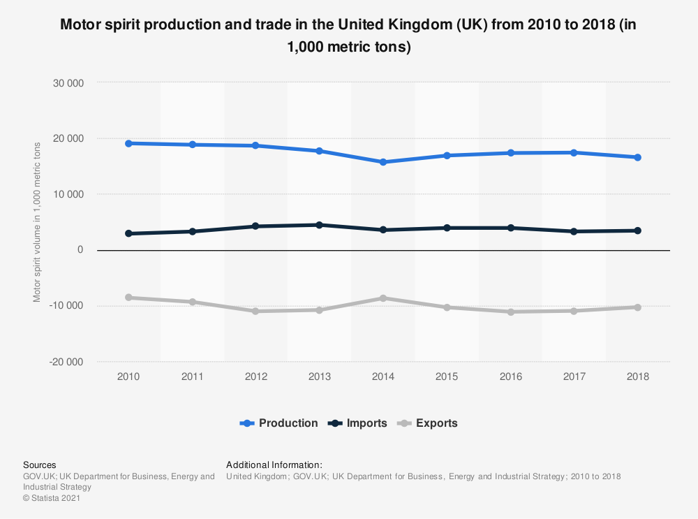 Statistic: Motor spirit production and trade in the United Kingdom (UK) from 2010 to 2018 (in 1,000 metric tons) | Statista