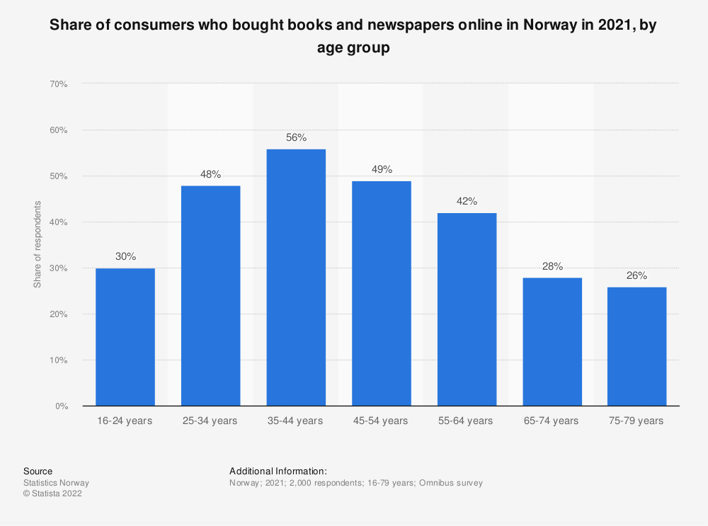 Statistic: Share of consumers who bought books and newspapers online in Norway in 2018, by age group | Statista