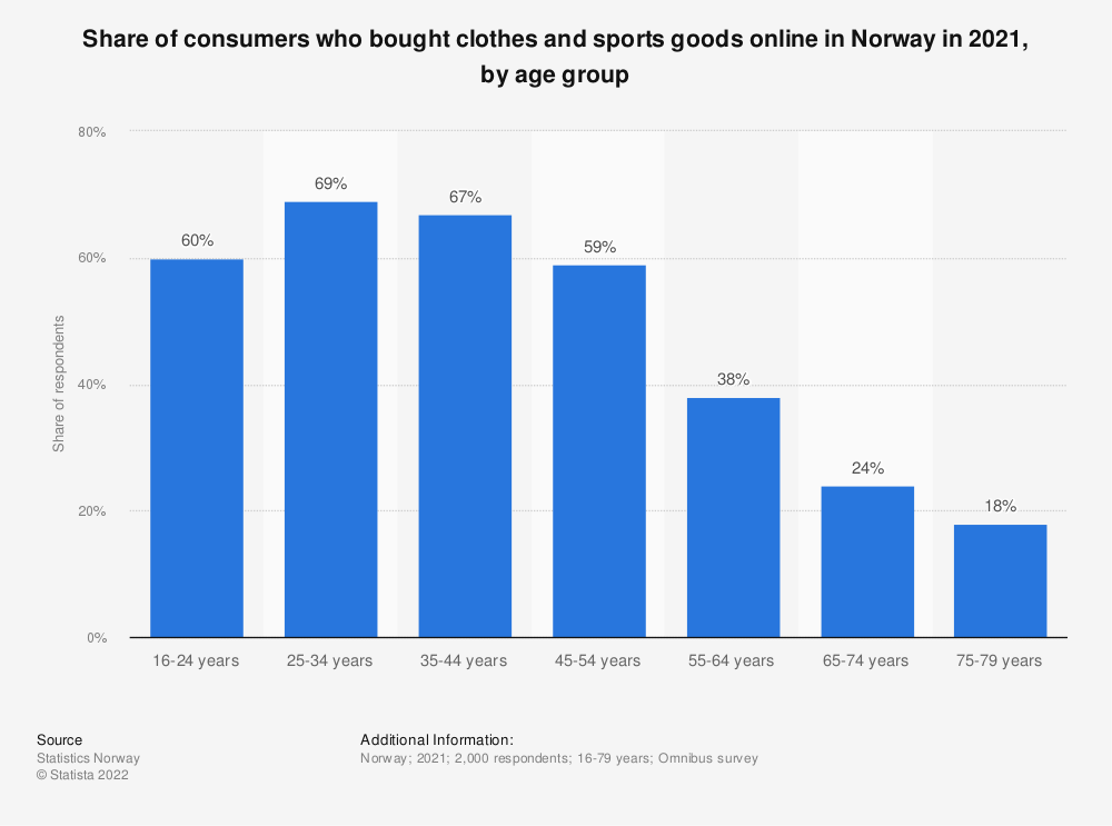 Statistic: Share of consumers who bought clothes and sports goods online in Norway in 2019, by age group | Statista
