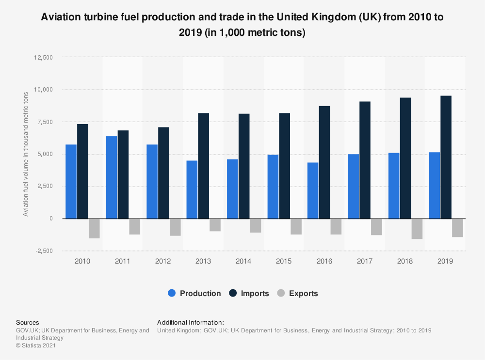 Statistic: Aviation turbine fuel production and trade in the United Kingdom (UK) from 2010 to 2018 (in 1,000 metric tons) | Statista