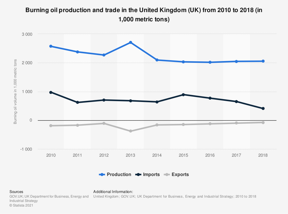 Statistic: Burning oil production and trade in the United Kingdom (UK) from 2010 to 2018 (in 1,000 metric tons) | Statista