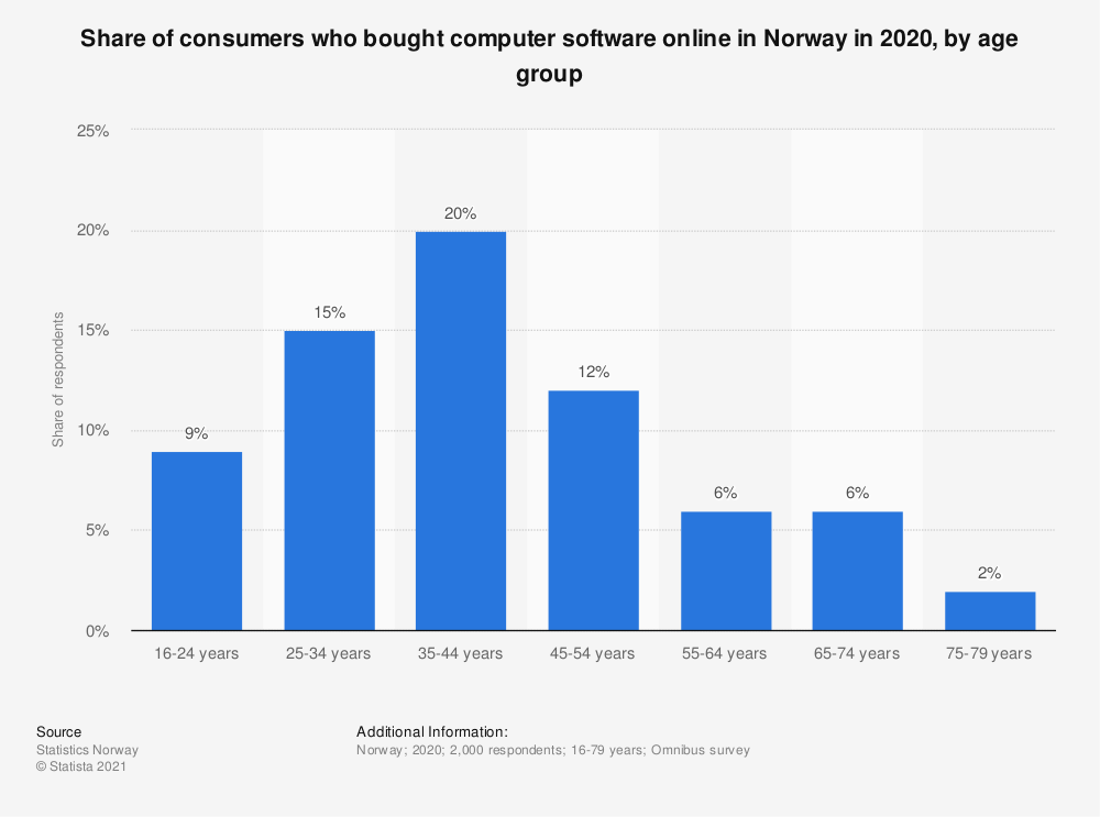 Statistic: Share of consumers who bought computer software online in Norway in 2018, by age group | Statista