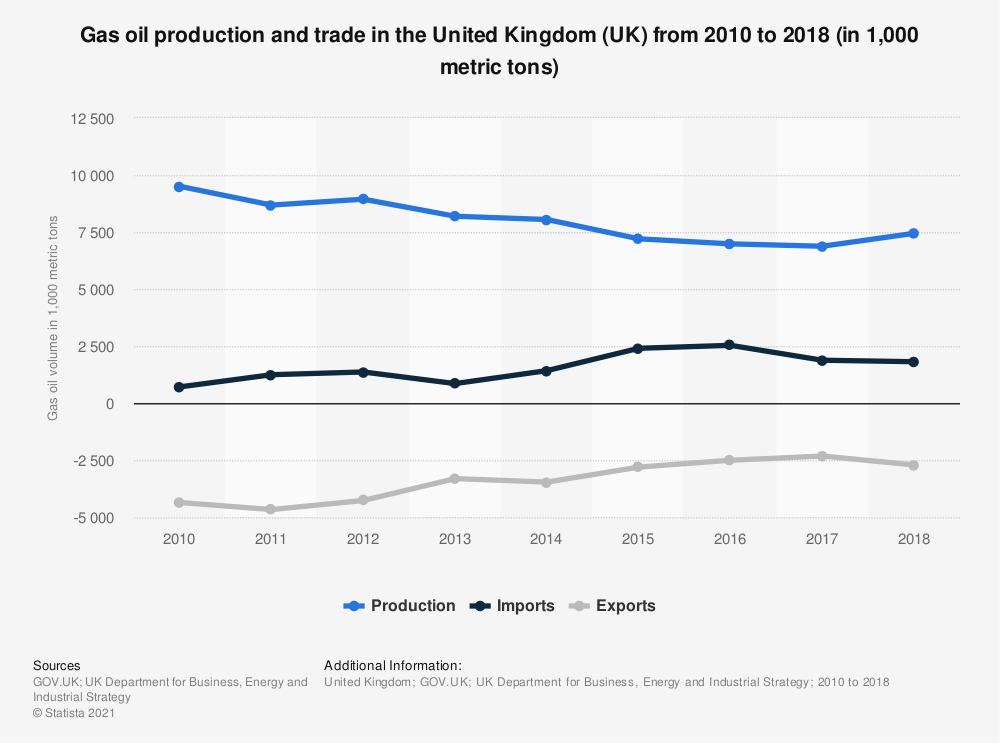 Statistic: Gas oil production and trade in the United Kingdom (UK) from 2010 to 2018 (in 1,000 metric tons) | Statista