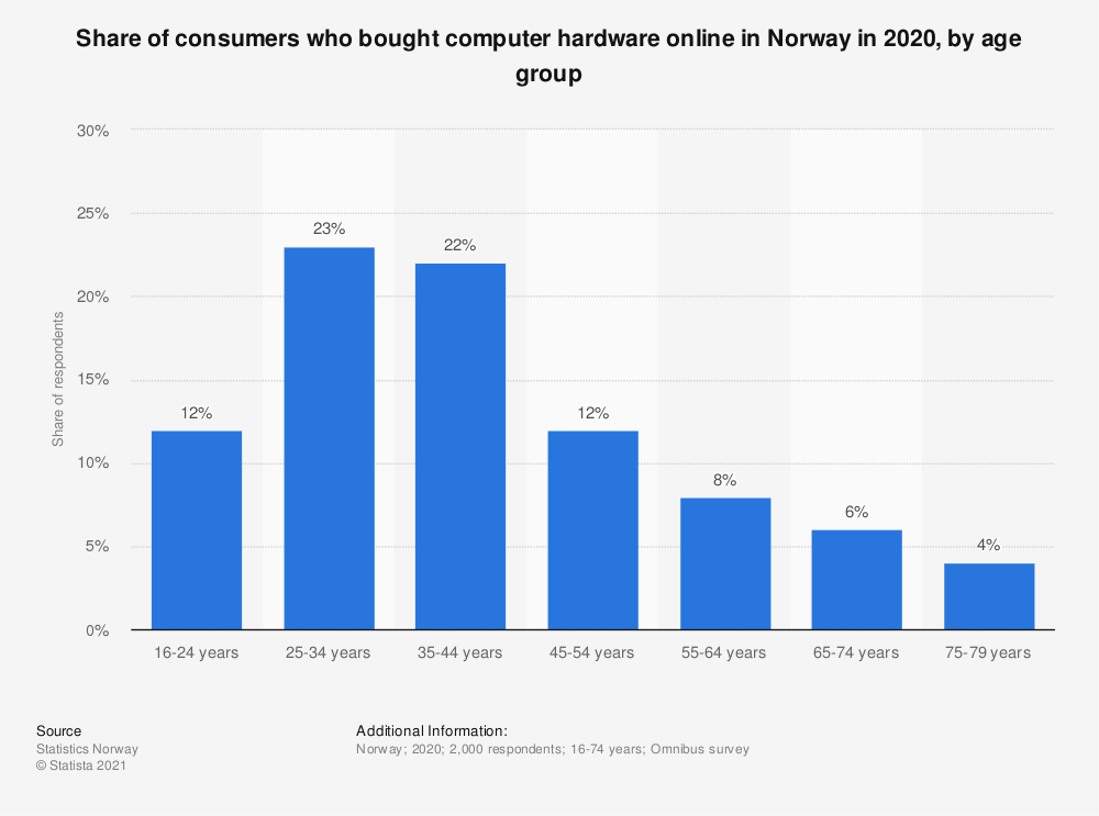 Statistic: Share of consumers who bought computer hardware online in Norway in 2018, by age group | Statista