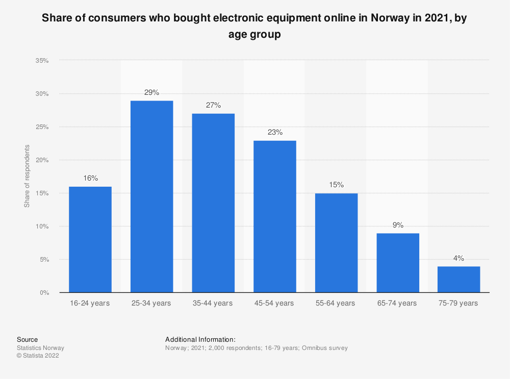 Statistic: Share of consumers who bought electronic equipment online in Norway in 2017, by age group | Statista