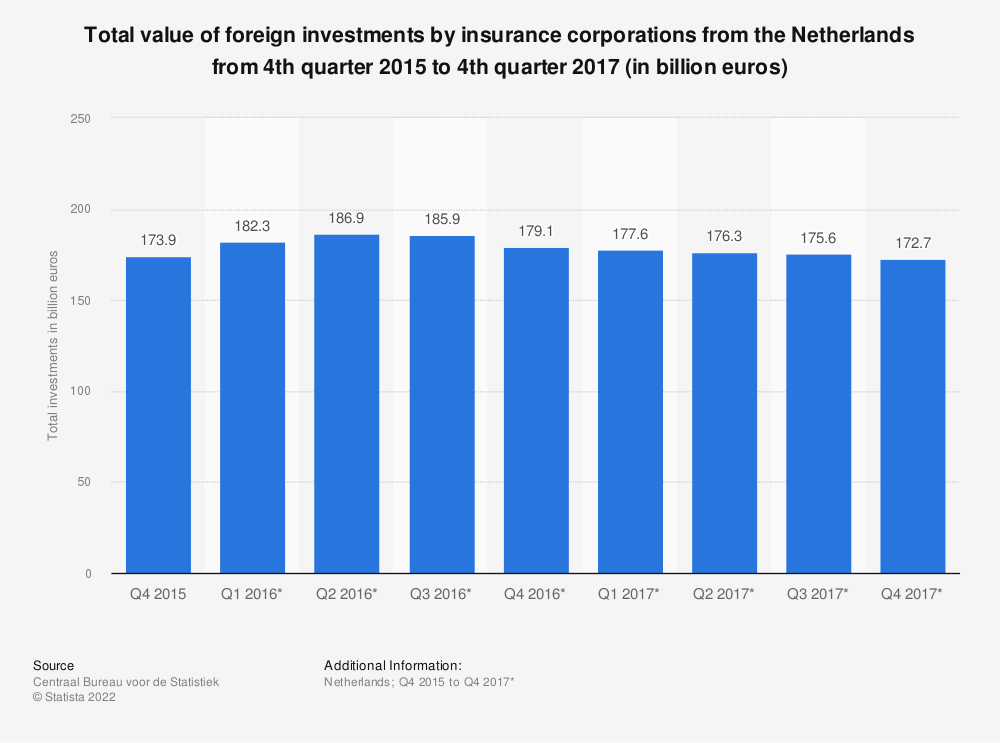 Statistic: Total value of foreign investments by insurance corporations from the Netherlands from 4th quarter 2015 to 4th quarter 2017 (in billion euros) | Statista