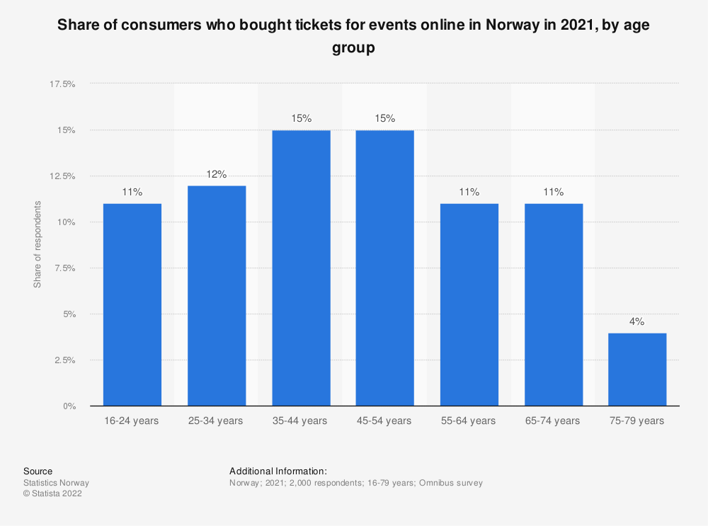 Statistic: Share of consumers who bought tickets for events online in Norway in 2018, by age group | Statista