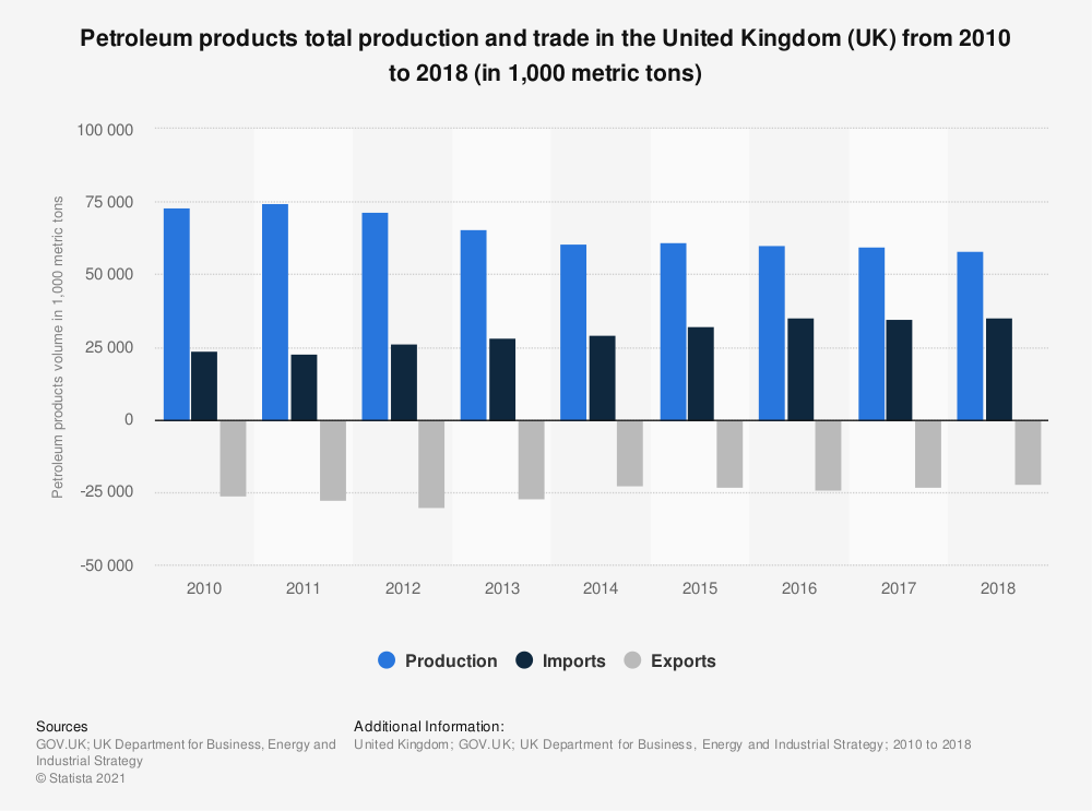 Statistic: Petroleum products total production and trade in the United Kingdom (UK) from 2010 to 2018 (in 1,000 metric tons) | Statista