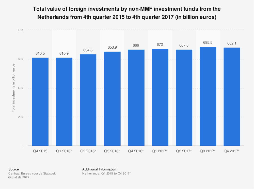 Statistic: Total value of foreign investments by non-MMF investment funds from the Netherlands from 4th quarter 2015 to 4th quarter 2017 (in billion euros) | Statista
