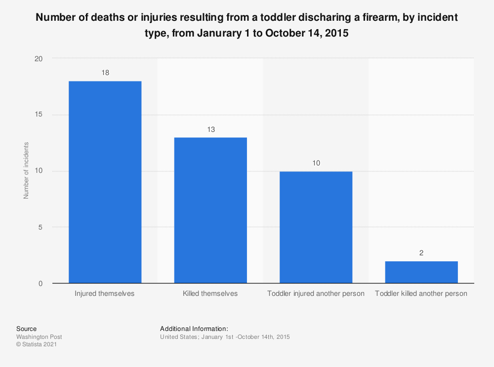 Statistic: Number of deaths or injuries resulting from a toddler discharing a firearm, by incident type, from Janurary 1 to October 14, 2015 | Statista