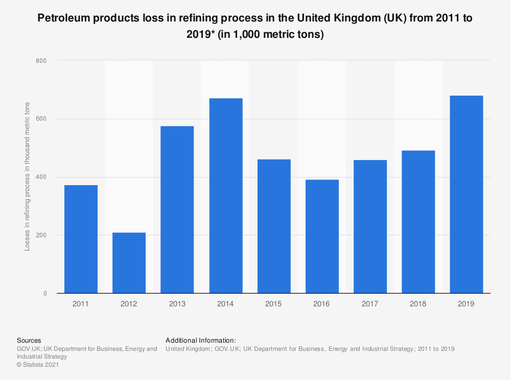 Statistic: Petroleum products loss in refining process in the United Kingdom (UK) from 2011 to 2019* (in 1,000 metric tons) | Statista