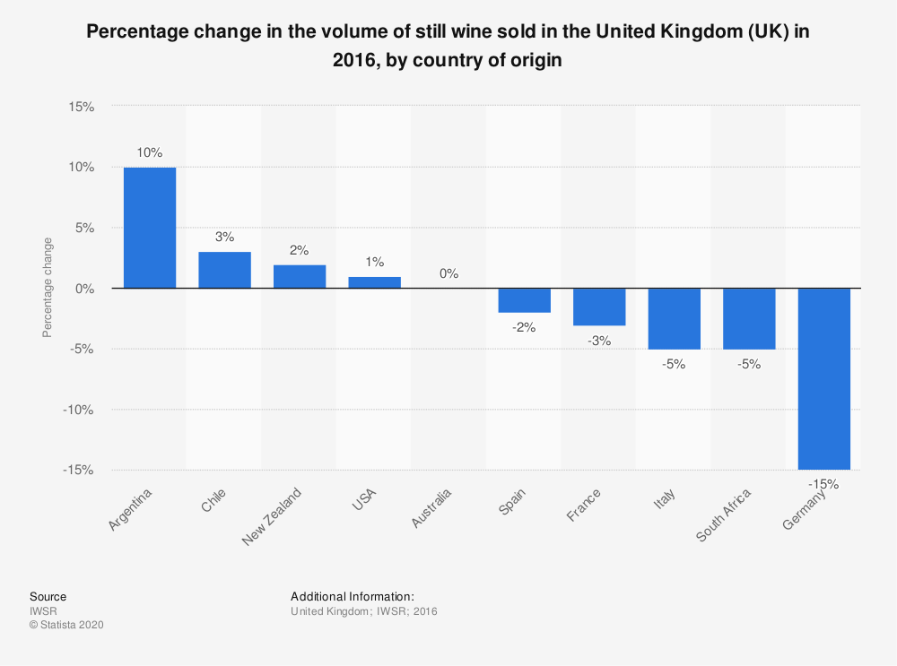 Statistic: Percentage change in the volume of still wine sold in the United Kingdom (UK) in 2016, by country of origin | Statista