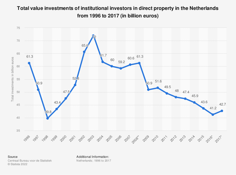 Statistic: Total value investments of institutional investors in direct property in the Netherlands from 1996 to 2017 (in billion euros) | Statista