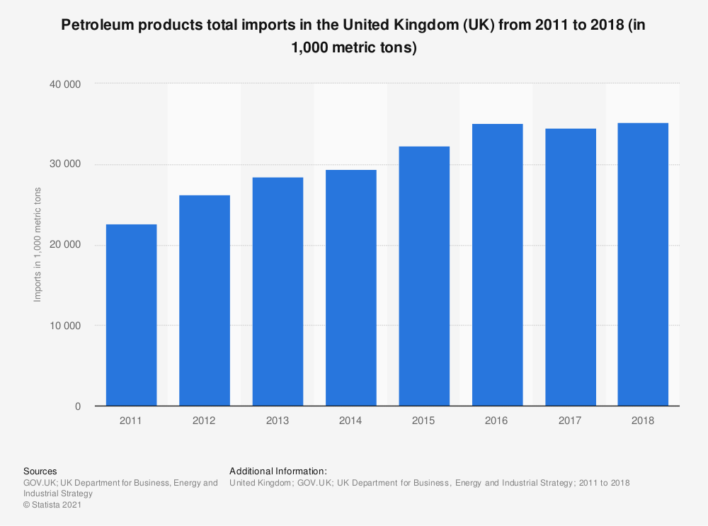Statistic: Petroleum products total imports in the United Kingdom (UK) from 2011 to 2018 (in 1,000 metric tons) | Statista