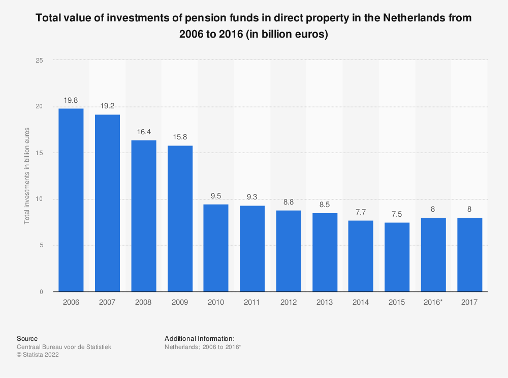 Statistic: Total value of investments of pension funds in direct property in the Netherlands from 2006 to 2016 (in billion euros) | Statista