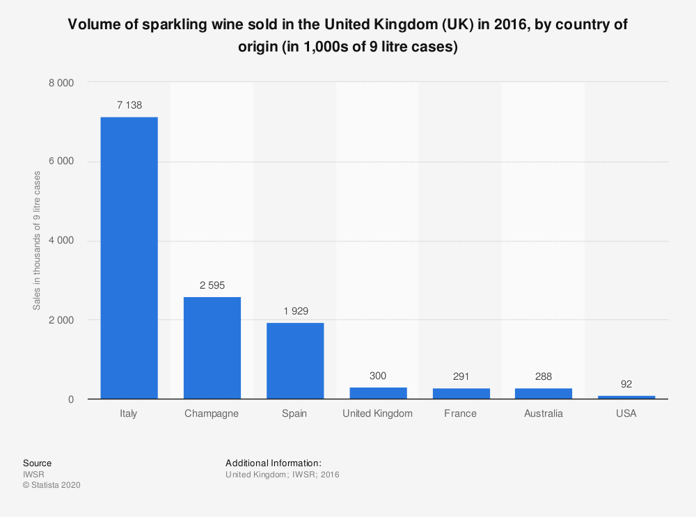 Statistic: Volume of sparkling wine sold in the United Kingdom (UK) in 2016, by country of origin (in 1,000s of 9 litre cases) | Statista