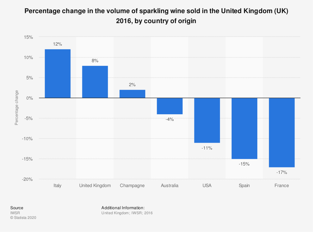 Statistic: Percentage change in the volume of sparkling wine sold in the United Kingdom (UK) 2016, by country of origin  | Statista