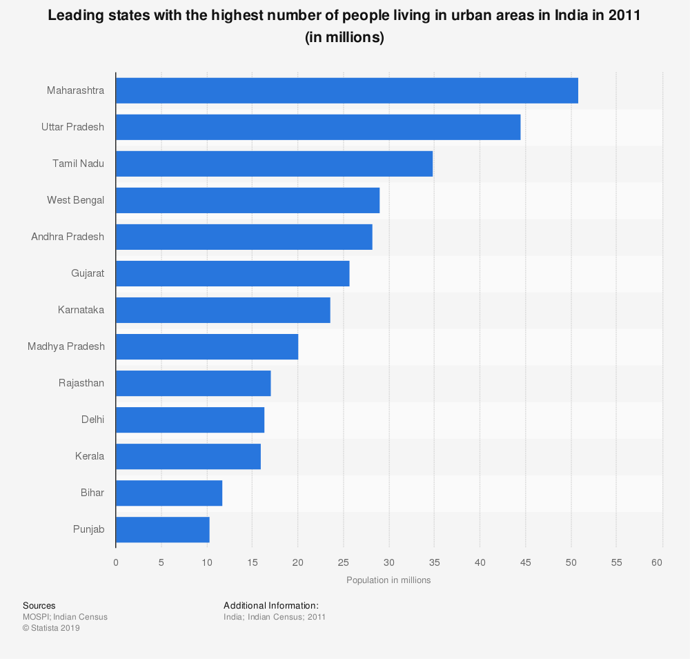 Statistic: Leading states with the highest number of people living in urban areas in India in 2011 (in millions) | Statista