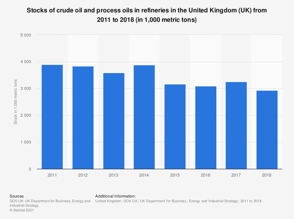 Statistic: Stocks of crude oil and process oils in refineries in the United Kingdom (UK) from 2011 to 2018 (in 1,000 metric tons)   Statista